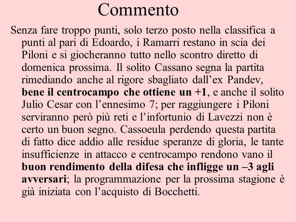 Commento Senza fare troppo punti, solo terzo posto nella classifica a punti al pari di Edoardo, i Ramarri restano in scia dei Piloni e si giocheranno tutto nello scontro diretto di domenica prossima.