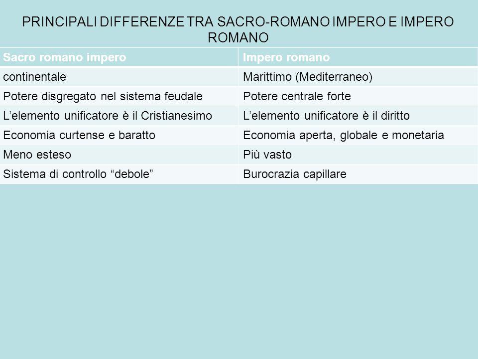 PRINCIPALI DIFFERENZE TRA SACRO-ROMANO IMPERO E IMPERO ROMANO Sacro romano imperoImpero romano continentaleMarittimo (Mediterraneo) Potere disgregato