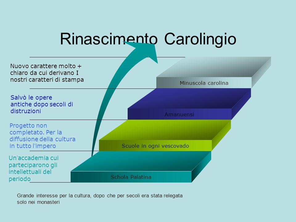 Rinascimento Carolingio Minuscola carolina Schola Palatina Un ' accademia cui parteciparono gli intellettuali del periodo Scuole in ogni vescovado Pro