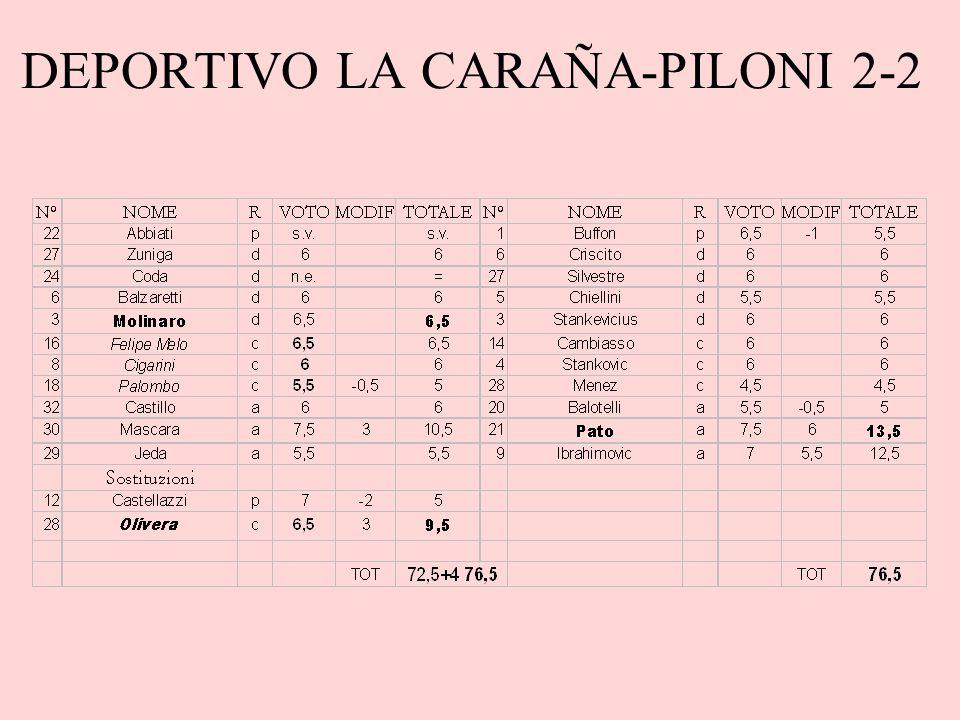 DEPORTIVO LA CARAÑA-PILONI 2-2
