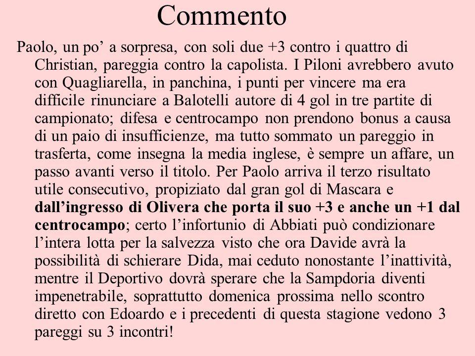 Commento Paolo, un po' a sorpresa, con soli due +3 contro i quattro di Christian, pareggia contro la capolista.