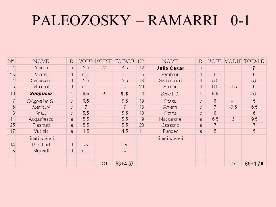 PALEOZOSKY – RAMARRI 0-1