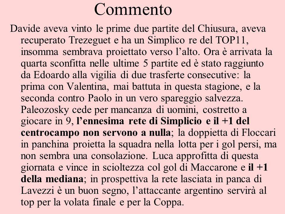 Commento Davide aveva vinto le prime due partite del Chiusura, aveva recuperato Trezeguet e ha un Simplico re del TOP11, insomma sembrava proiettato verso l'alto.