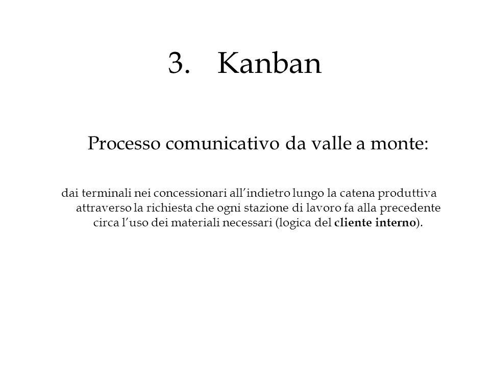 3.Kanban Processo comunicativo da valle a monte: dai terminali nei concessionari all'indietro lungo la catena produttiva attraverso la richiesta che o