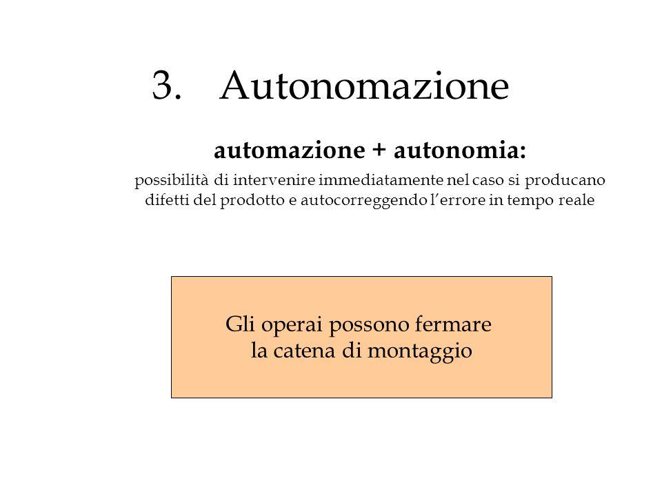 3.Autonomazione automazione + autonomia: possibilità di intervenire immediatamente nel caso si producano difetti del prodotto e autocorreggendo l'erro