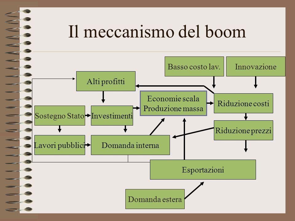 Il meccanismo del boom Esportazioni Domanda estera Economie scala Produzione massa Domanda interna Investimenti Alti profitti Basso costo lav.InnovazioneSostegno Stato Lavori pubblici Riduzione prezzi Riduzione costi