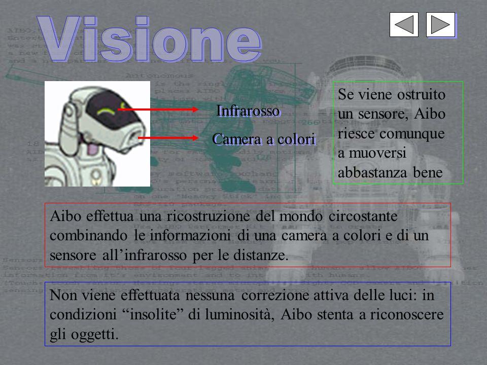 Camera a colori Infrarosso Aibo effettua una ricostruzione del mondo circostante combinando le informazioni di una camera a colori e di un sensore all'infrarosso per le distanze.