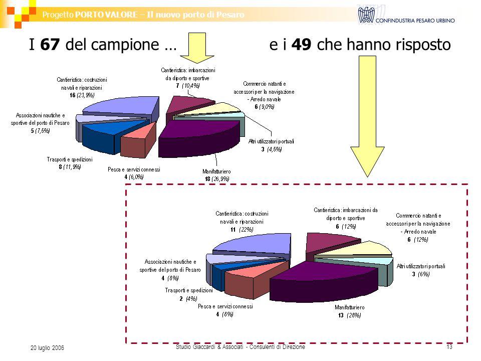 Progetto PORTO VALORE – Il nuovo porto di Pesaro Studio Giaccardi & Associati - Consulenti di Direzione13 20 luglio 2006 I 67 del campione … e i 49 ch