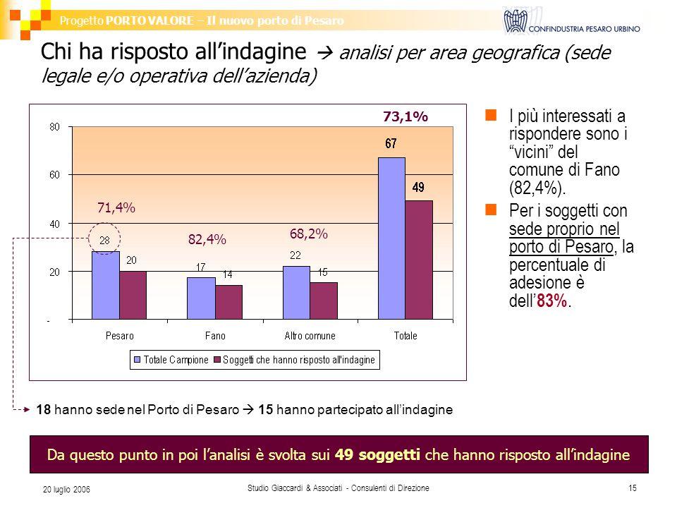 Progetto PORTO VALORE – Il nuovo porto di Pesaro Studio Giaccardi & Associati - Consulenti di Direzione15 20 luglio 2006 Chi ha risposto all'indagine  analisi per area geografica (sede legale e/o operativa dell'azienda) 71,4% 82,4% 73,1% 68,2% 18 hanno sede nel Porto di Pesaro  15 hanno partecipato all'indagine Da questo punto in poi l'analisi è svolta sui 49 soggetti che hanno risposto all'indagine I più interessati a rispondere sono i vicini del comune di Fano (82,4%).