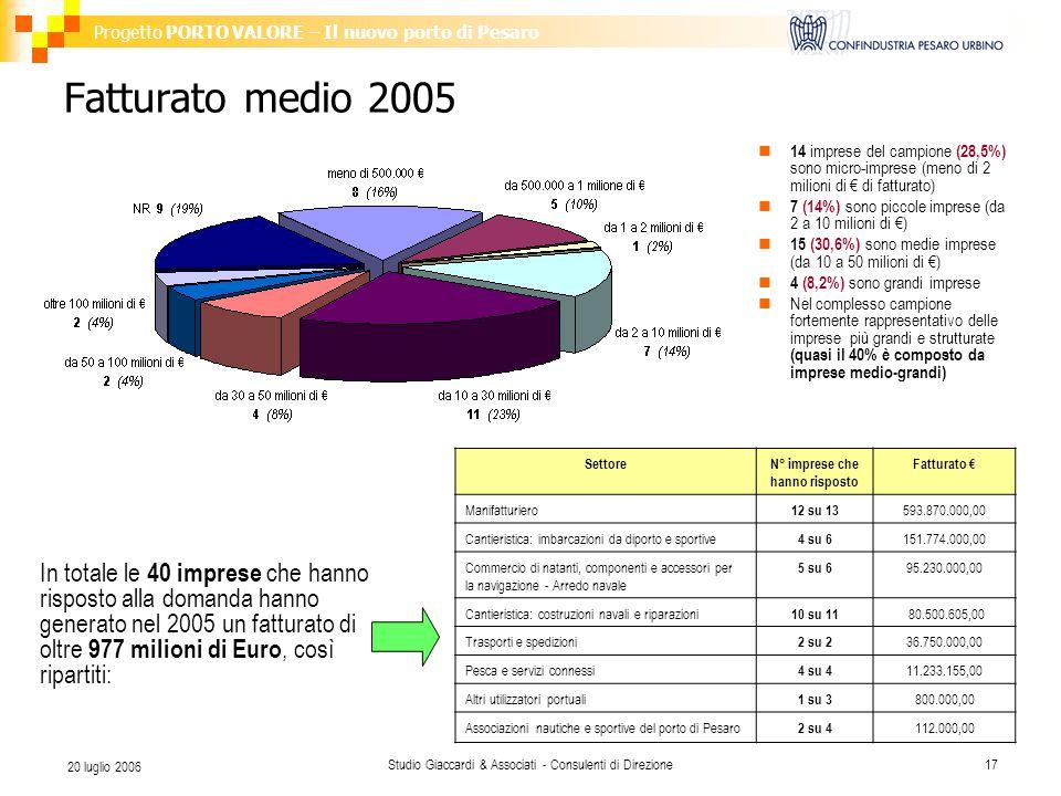 Progetto PORTO VALORE – Il nuovo porto di Pesaro Studio Giaccardi & Associati - Consulenti di Direzione17 20 luglio 2006 Fatturato medio 2005 In totale le 40 imprese che hanno risposto alla domanda hanno generato nel 2005 un fatturato di oltre 977 milioni di Euro, così ripartiti: SettoreN° imprese che hanno risposto Fatturato € Manifatturiero 12 su 13 593.870.000,00 Cantieristica: imbarcazioni da diporto e sportive 4 su 6 151.774.000,00 Commercio di natanti, componenti e accessori per la navigazione - Arredo navale 5 su 6 95.230.000,00 Cantieristica: costruzioni navali e riparazioni 10 su 11 80.500.605,00 Trasporti e spedizioni 2 su 2 36.750.000,00 Pesca e servizi connessi 4 su 4 11.233.155,00 Altri utilizzatori portuali 1 su 3 800.000,00 Associazioni nautiche e sportive del porto di Pesaro 2 su 4 112.000,00 14 imprese del campione (28,5%) sono micro-imprese (meno di 2 milioni di € di fatturato) 7 (14%) sono piccole imprese (da 2 a 10 milioni di €) 15 (30,6%) sono medie imprese (da 10 a 50 milioni di €) 4 (8,2%) sono grandi imprese Nel complesso campione fortemente rappresentativo delle imprese più grandi e strutturate (quasi il 40% è composto da imprese medio-grandi)