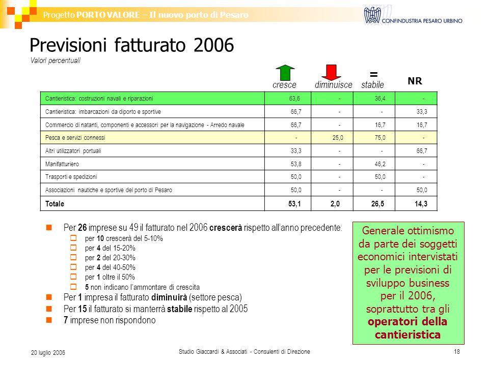 Progetto PORTO VALORE – Il nuovo porto di Pesaro Studio Giaccardi & Associati - Consulenti di Direzione18 20 luglio 2006 Previsioni fatturato 2006 Per 26 imprese su 49 il fatturato nel 2006 crescerà rispetto all'anno precedente:  per 10 crescerà del 5-10%  per 4 del 15-20%  per 2 del 20-30%  per 4 del 40-50%  per 1 oltre il 50%  5 non indicano l'ammontare di crescita Per 1 impresa il fatturato diminuirà (settore pesca) Per 15 il fatturato si manterrà stabile rispetto al 2005 7 imprese non rispondono Cantieristica: costruzioni navali e riparazioni 63,6 - 36,4 - Cantieristica: imbarcazioni da diporto e sportive 66,7 - - 33,3 Commercio di natanti, componenti e accessori per la navigazione - Arredo navale 66,7 - 16,7 Pesca e servizi connessi - 25,0 75,0 - Altri utilizzatori portuali 33,3 - - 66,7 Manifatturiero 53,8 - 46,2 - Trasporti e spedizioni 50,0 - - Associazioni nautiche e sportive del porto di Pesaro 50,0 - - Totale 53,1 2,0 26,5 14,3 = NR crescediminuiscestabile Valori percentuali Generale ottimismo da parte dei soggetti economici intervistati per le previsioni di sviluppo business per il 2006, soprattutto tra gli operatori della cantieristica