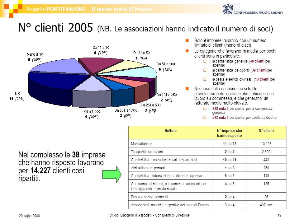 Progetto PORTO VALORE – Il nuovo porto di Pesaro Studio Giaccardi & Associati - Consulenti di Direzione19 20 luglio 2006 N° clienti 2005 (NB.