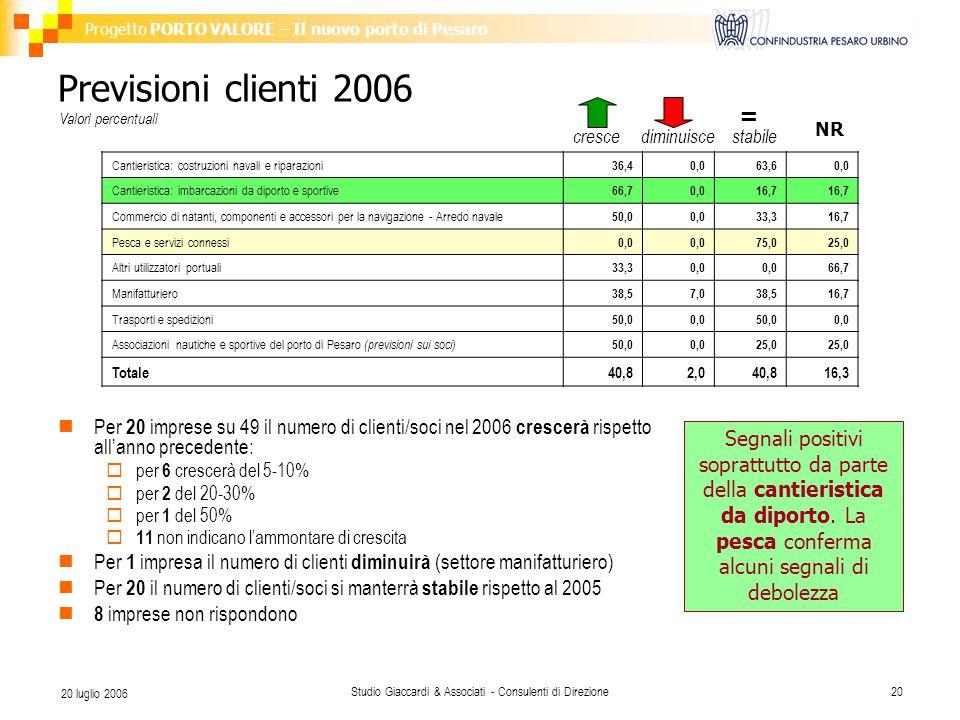 Progetto PORTO VALORE – Il nuovo porto di Pesaro Studio Giaccardi & Associati - Consulenti di Direzione20 20 luglio 2006 Previsioni clienti 2006 Per 20 imprese su 49 il numero di clienti/soci nel 2006 crescerà rispetto all'anno precedente:  per 6 crescerà del 5-10%  per 2 del 20-30%  per 1 del 50%  11 non indicano l'ammontare di crescita Per 1 impresa il numero di clienti diminuirà (settore manifatturiero) Per 20 il numero di clienti/soci si manterrà stabile rispetto al 2005 8 imprese non rispondono Valori percentuali Cantieristica: costruzioni navali e riparazioni 36,40,063,60,0 Cantieristica: imbarcazioni da diporto e sportive 66,70,016,7 Commercio di natanti, componenti e accessori per la navigazione - Arredo navale 50,00,033,316,7 Pesca e servizi connessi 0,0 75,025,0 Altri utilizzatori portuali 33,30,0 66,7 Manifatturiero 38,57,038,516,7 Trasporti e spedizioni 50,00,050,00,0 Associazioni nautiche e sportive del porto di Pesaro (previsioni sui soci) 50,00,025,0 Totale40,82,040,816,3 = NR crescediminuiscestabile Segnali positivi soprattutto da parte della cantieristica da diporto.