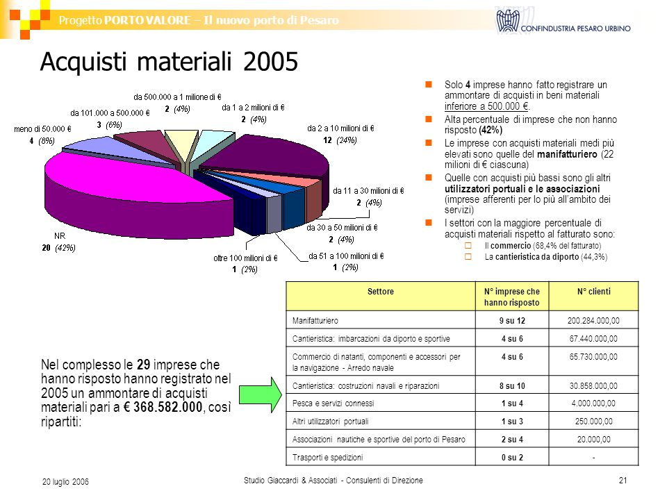 Progetto PORTO VALORE – Il nuovo porto di Pesaro Studio Giaccardi & Associati - Consulenti di Direzione21 20 luglio 2006 Acquisti materiali 2005 Nel c