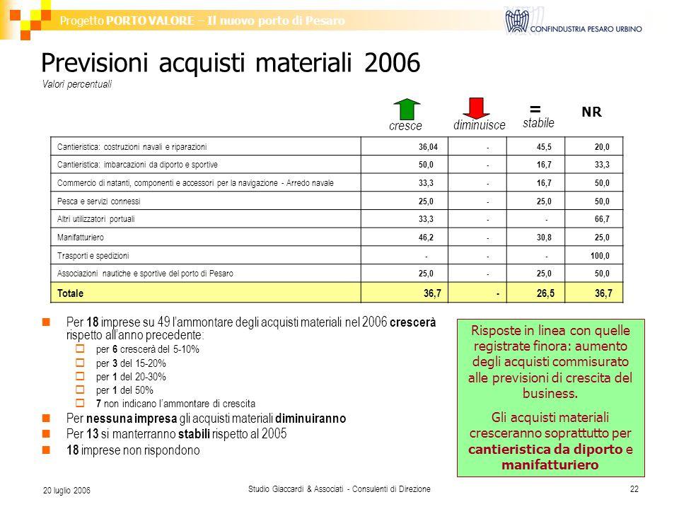 Progetto PORTO VALORE – Il nuovo porto di Pesaro Studio Giaccardi & Associati - Consulenti di Direzione22 20 luglio 2006 Previsioni acquisti materiali 2006 Per 18 imprese su 49 l'ammontare degli acquisti materiali nel 2006 crescerà rispetto all'anno precedente:  per 6 crescerà del 5-10%  per 3 del 15-20%  per 1 del 20-30%  per 1 del 50%  7 non indicano l'ammontare di crescita Per nessuna impresa gli acquisti materiali diminuiranno Per 13 si manterranno stabili rispetto al 2005 18 imprese non rispondono Valori percentuali Cantieristica: costruzioni navali e riparazioni 36,04 - 45,5 20,0 Cantieristica: imbarcazioni da diporto e sportive 50,0 - 16,7 33,3 Commercio di natanti, componenti e accessori per la navigazione - Arredo navale 33,3 - 16,7 50,0 Pesca e servizi connessi 25,0 - 50,0 Altri utilizzatori portuali 33,3 - - 66,7 Manifatturiero 46,2 - 30,8 25,0 Trasporti e spedizioni - - - 100,0 Associazioni nautiche e sportive del porto di Pesaro 25,0 - 50,0 Totale36,7 - 26,5 36,7 = NR cresce diminuisce stabile Risposte in linea con quelle registrate finora: aumento degli acquisti commisurato alle previsioni di crescita del business.