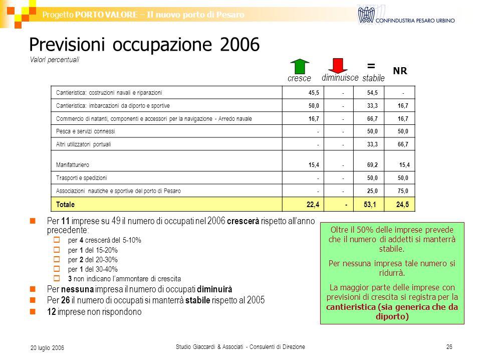 Progetto PORTO VALORE – Il nuovo porto di Pesaro Studio Giaccardi & Associati - Consulenti di Direzione26 20 luglio 2006 Previsioni occupazione 2006 Per 11 imprese su 49 il numero di occupati nel 2006 crescerà rispetto all'anno precedente:  per 4 crescerà del 5-10%  per 1 del 15-20%  per 2 del 20-30%  per 1 del 30-40%  3 non indicano l'ammontare di crescita Per nessuna impresa il numero di occupati diminuirà Per 26 il numero di occupati si manterrà stabile rispetto al 2005 12 imprese non rispondono Valori percentuali Cantieristica: costruzioni navali e riparazioni 45,5 - 54,5 - Cantieristica: imbarcazioni da diporto e sportive 50,0 - 33,3 16,7 Commercio di natanti, componenti e accessori per la navigazione - Arredo navale 16,7 - 66,7 16,7 Pesca e servizi connessi - - 50,0 Altri utilizzatori portuali - - 33,3 66,7 Manifatturiero 15,4 - 69,2 15,4 Trasporti e spedizioni - - 50,0 Associazioni nautiche e sportive del porto di Pesaro - - 25,0 75,0 Totale22,4 - 53,1 24,5 = NR cresce diminuisce stabile Oltre il 50% delle imprese prevede che il numero di addetti si manterrà stabile.