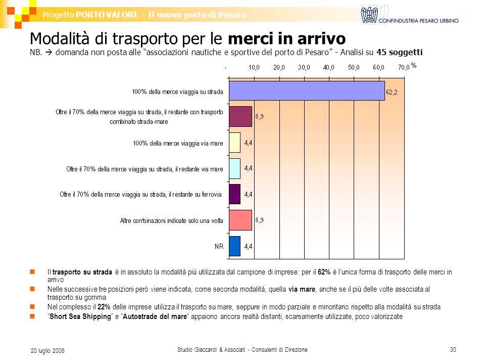 Progetto PORTO VALORE – Il nuovo porto di Pesaro Studio Giaccardi & Associati - Consulenti di Direzione30 20 luglio 2006 Modalità di trasporto per le merci in arrivo NB.