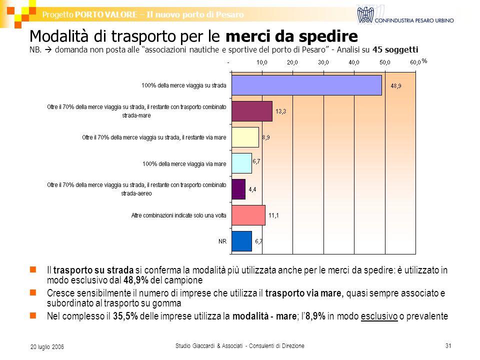 Progetto PORTO VALORE – Il nuovo porto di Pesaro Studio Giaccardi & Associati - Consulenti di Direzione31 20 luglio 2006 Modalità di trasporto per le merci da spedire NB.