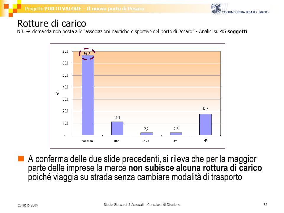 Progetto PORTO VALORE – Il nuovo porto di Pesaro Studio Giaccardi & Associati - Consulenti di Direzione32 20 luglio 2006 Rotture di carico NB.