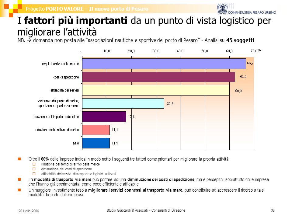 Progetto PORTO VALORE – Il nuovo porto di Pesaro Studio Giaccardi & Associati - Consulenti di Direzione33 20 luglio 2006 I fattori più importanti da un punto di vista logistico per migliorare l'attività NB.