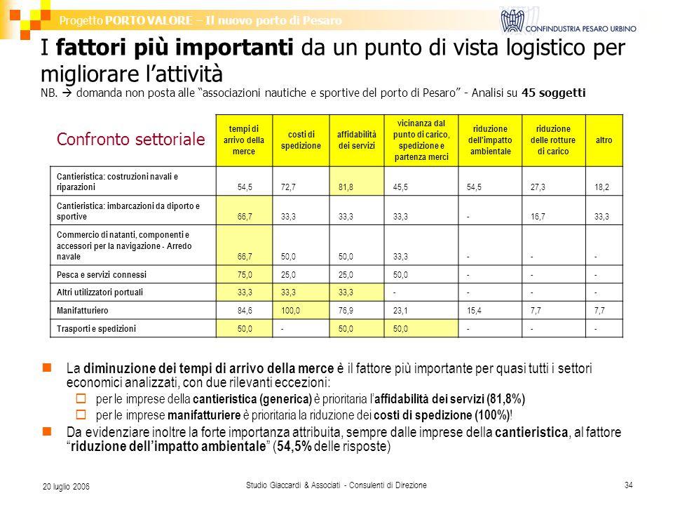 Progetto PORTO VALORE – Il nuovo porto di Pesaro Studio Giaccardi & Associati - Consulenti di Direzione34 20 luglio 2006 I fattori più importanti da un punto di vista logistico per migliorare l'attività NB.