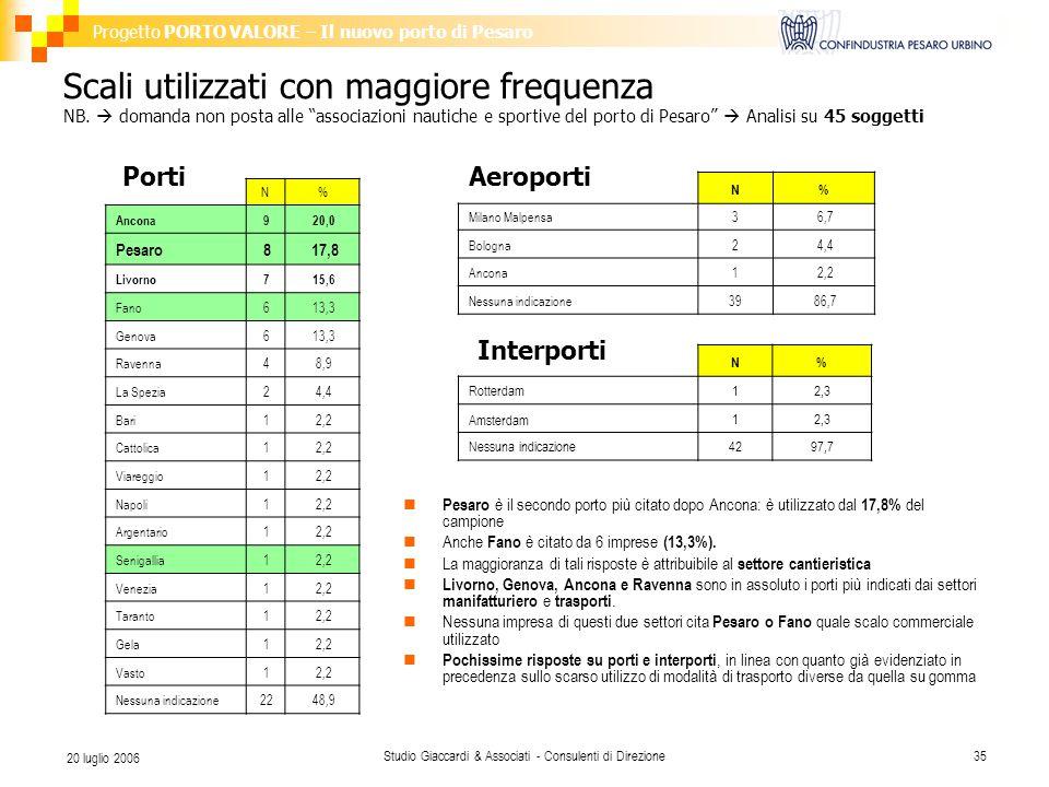 Progetto PORTO VALORE – Il nuovo porto di Pesaro Studio Giaccardi & Associati - Consulenti di Direzione35 20 luglio 2006 Scali utilizzati con maggiore frequenza NB.