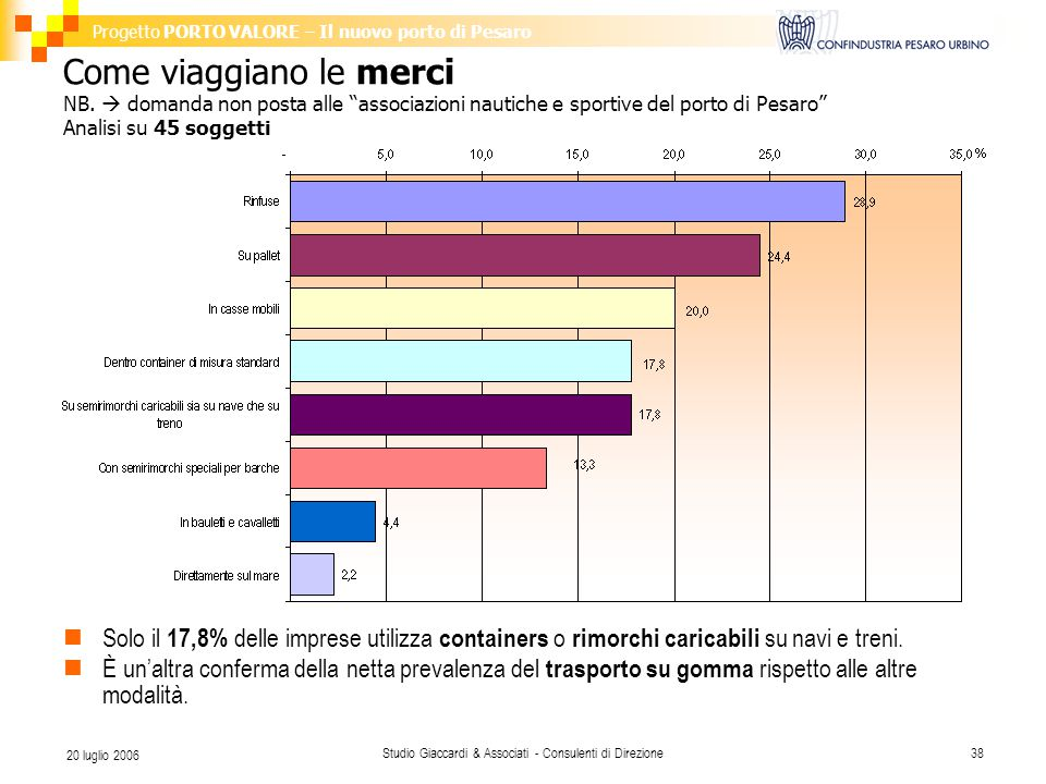 Progetto PORTO VALORE – Il nuovo porto di Pesaro Studio Giaccardi & Associati - Consulenti di Direzione38 20 luglio 2006 Come viaggiano le merci NB.
