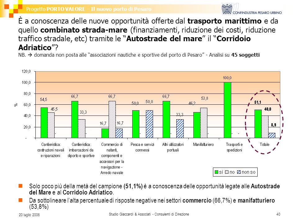 Progetto PORTO VALORE – Il nuovo porto di Pesaro Studio Giaccardi & Associati - Consulenti di Direzione40 20 luglio 2006 È a conoscenza delle nuove opportunità offerte dal trasporto marittimo e da quello combinato strada-mare (finanziamenti, riduzione dei costi, riduzione traffico stradale, etc) tramite le Autostrade del mare il Corridoio Adriatico .