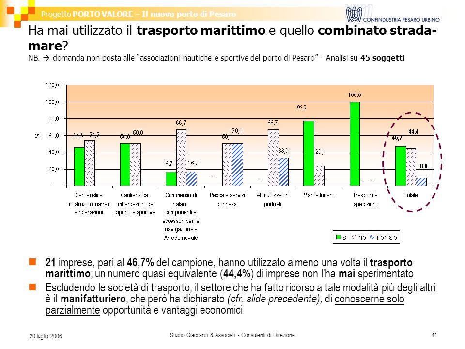 Progetto PORTO VALORE – Il nuovo porto di Pesaro Studio Giaccardi & Associati - Consulenti di Direzione41 20 luglio 2006 Ha mai utilizzato il trasporto marittimo e quello combinato strada- mare.