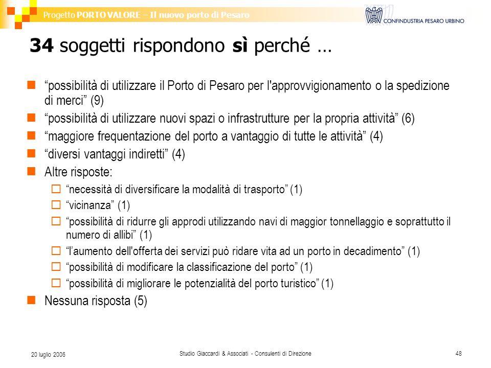 Progetto PORTO VALORE – Il nuovo porto di Pesaro Studio Giaccardi & Associati - Consulenti di Direzione48 20 luglio 2006 34 soggetti rispondono sì per