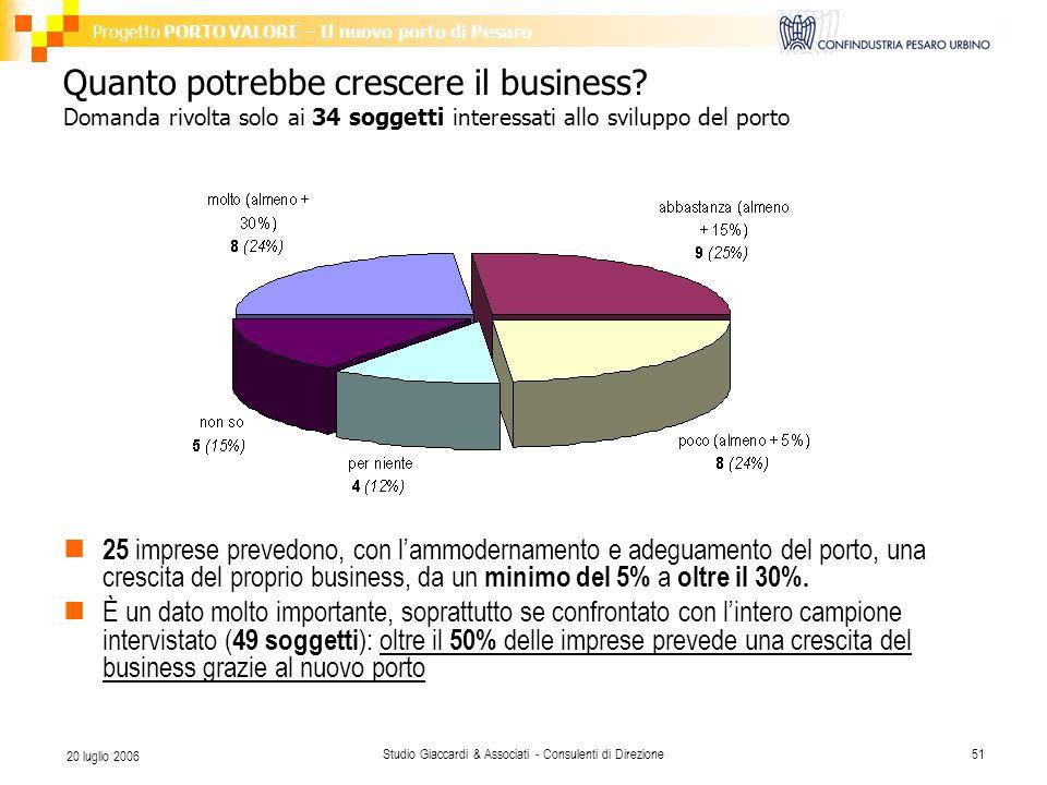 Progetto PORTO VALORE – Il nuovo porto di Pesaro Studio Giaccardi & Associati - Consulenti di Direzione51 20 luglio 2006 Quanto potrebbe crescere il business.