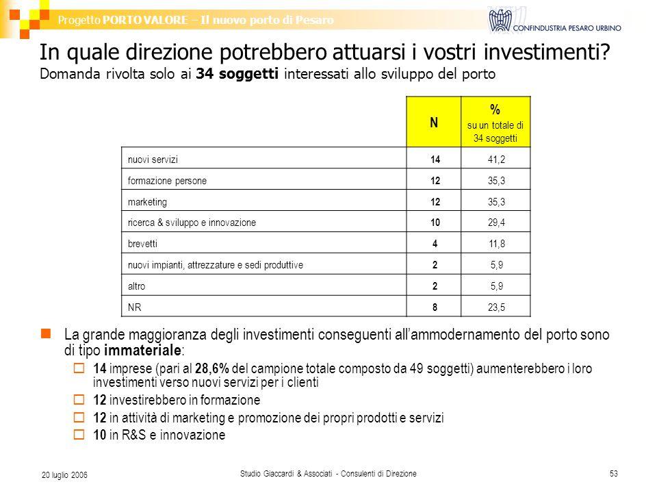 Progetto PORTO VALORE – Il nuovo porto di Pesaro Studio Giaccardi & Associati - Consulenti di Direzione53 20 luglio 2006 In quale direzione potrebbero attuarsi i vostri investimenti.