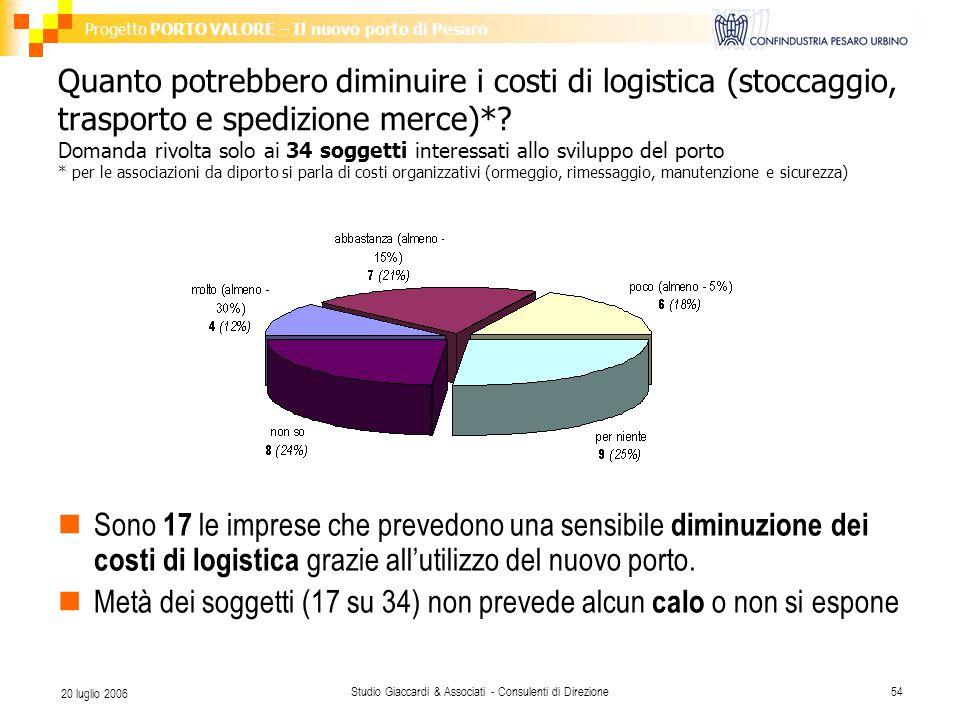 Progetto PORTO VALORE – Il nuovo porto di Pesaro Studio Giaccardi & Associati - Consulenti di Direzione54 20 luglio 2006 Quanto potrebbero diminuire i costi di logistica (stoccaggio, trasporto e spedizione merce)*.