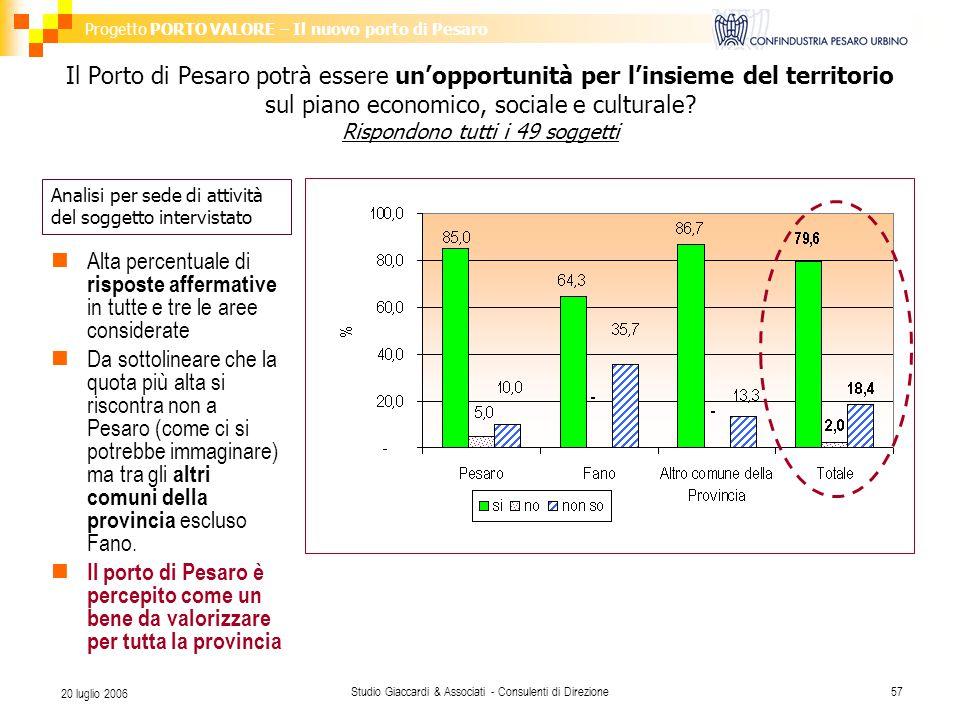 Progetto PORTO VALORE – Il nuovo porto di Pesaro Studio Giaccardi & Associati - Consulenti di Direzione57 20 luglio 2006 Il Porto di Pesaro potrà essere un'opportunità per l'insieme del territorio sul piano economico, sociale e culturale.