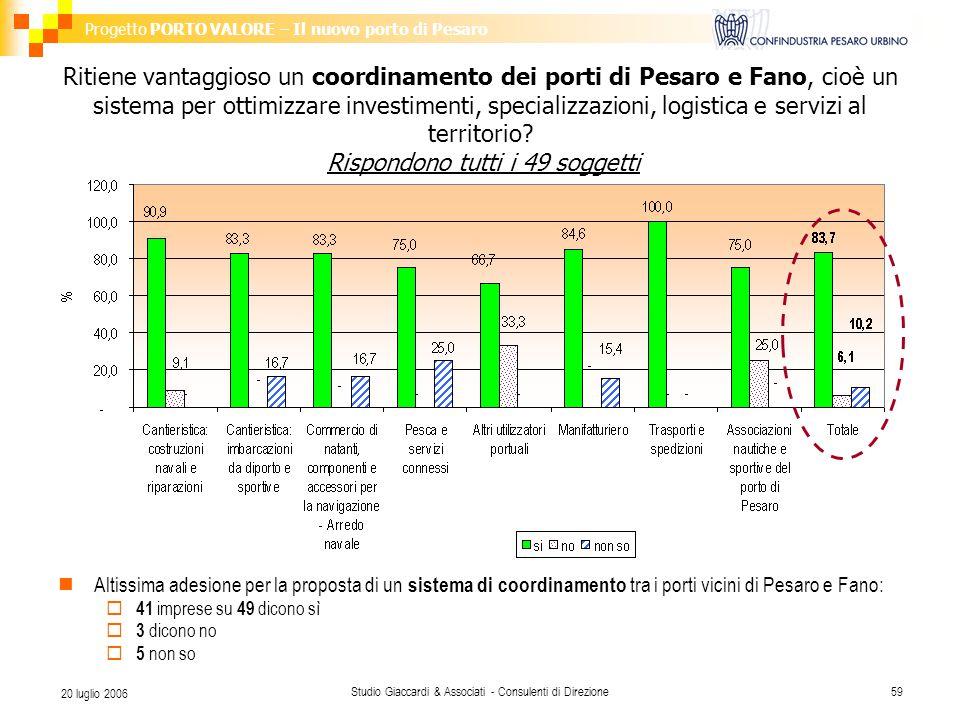 Progetto PORTO VALORE – Il nuovo porto di Pesaro Studio Giaccardi & Associati - Consulenti di Direzione59 20 luglio 2006 Ritiene vantaggioso un coordi