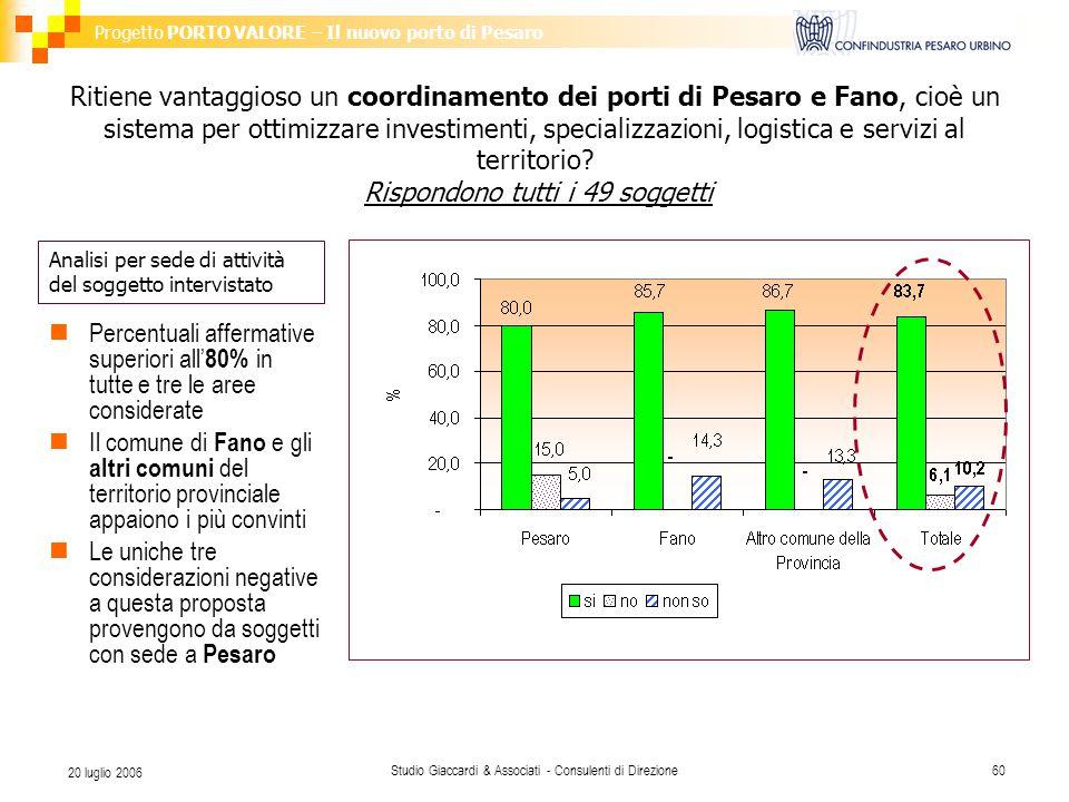 Progetto PORTO VALORE – Il nuovo porto di Pesaro Studio Giaccardi & Associati - Consulenti di Direzione60 20 luglio 2006 Ritiene vantaggioso un coordinamento dei porti di Pesaro e Fano, cioè un sistema per ottimizzare investimenti, specializzazioni, logistica e servizi al territorio.