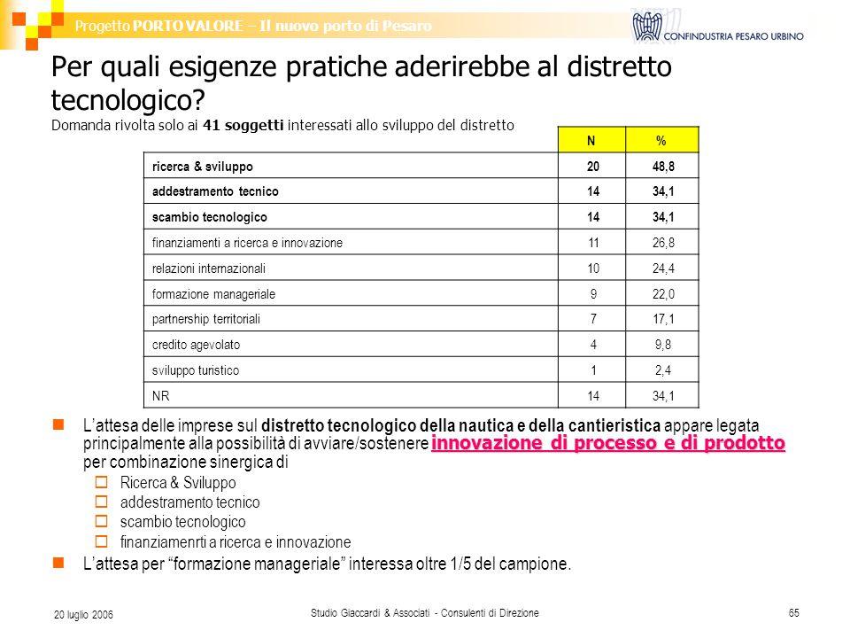 Progetto PORTO VALORE – Il nuovo porto di Pesaro Studio Giaccardi & Associati - Consulenti di Direzione65 20 luglio 2006 Per quali esigenze pratiche aderirebbe al distretto tecnologico.