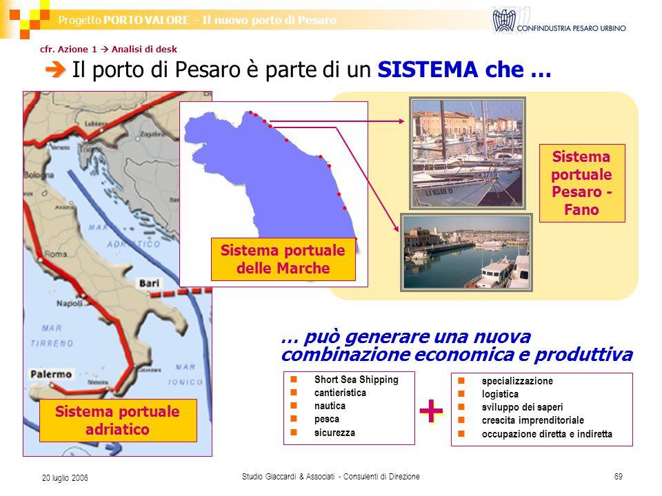 Progetto PORTO VALORE – Il nuovo porto di Pesaro Studio Giaccardi & Associati - Consulenti di Direzione69 20 luglio 2006  cfr.
