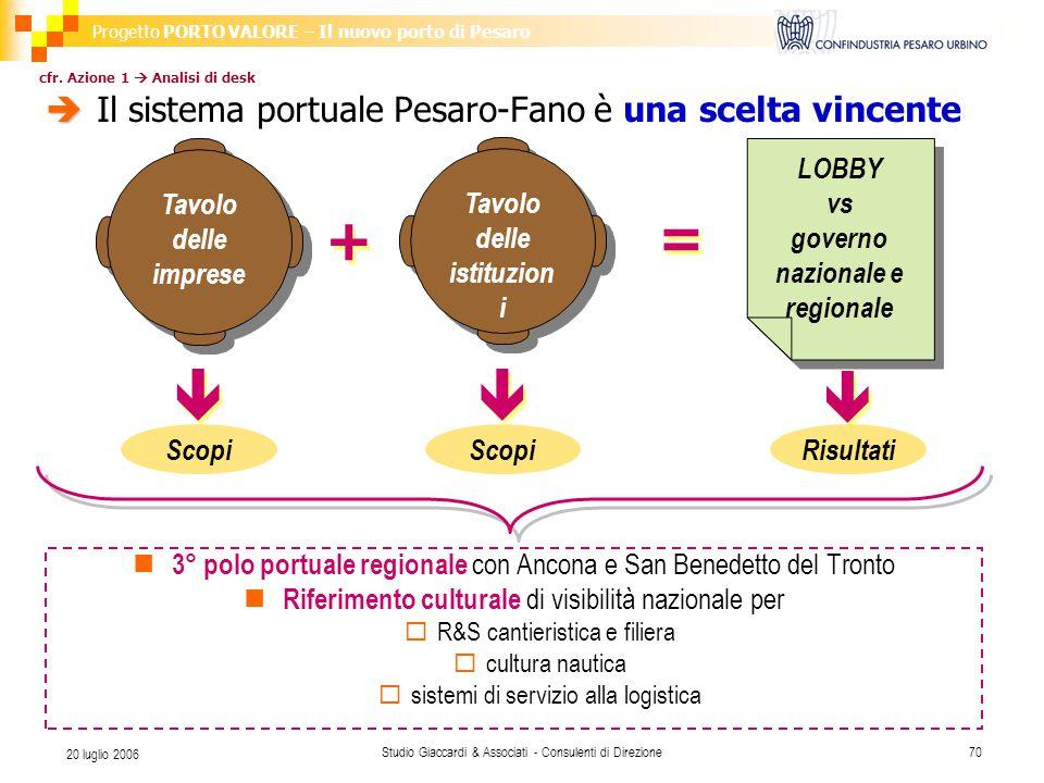 Progetto PORTO VALORE – Il nuovo porto di Pesaro Studio Giaccardi & Associati - Consulenti di Direzione70 20 luglio 2006  cfr.