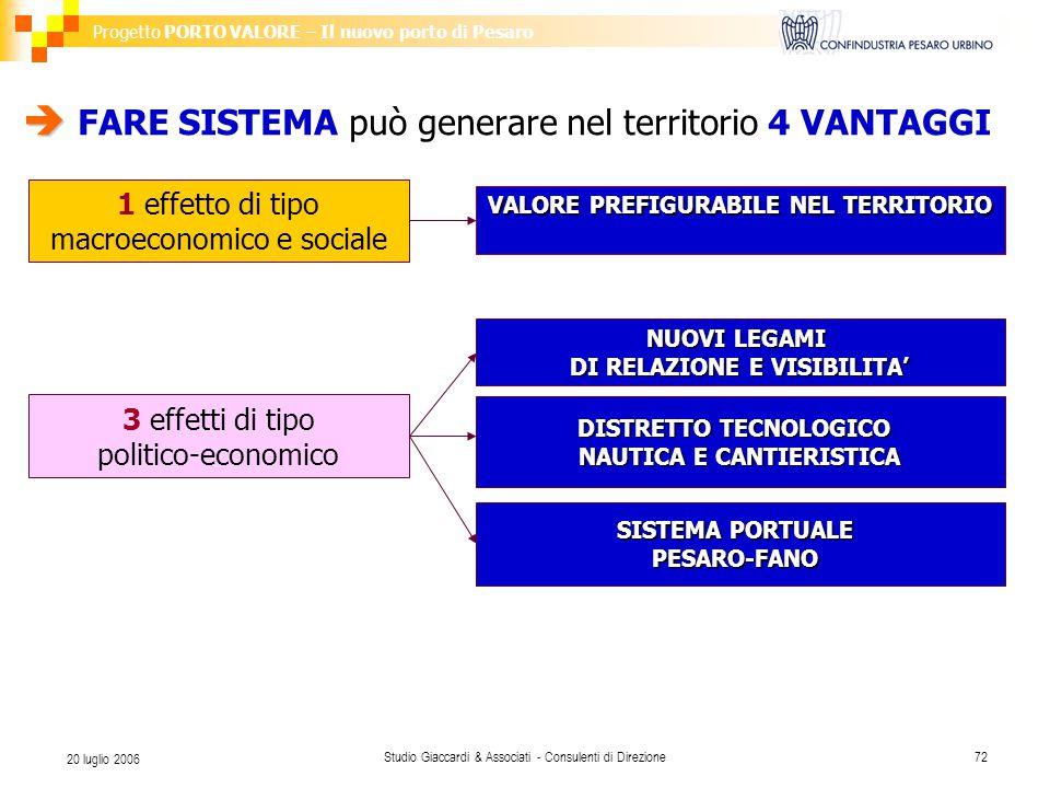 Progetto PORTO VALORE – Il nuovo porto di Pesaro Studio Giaccardi & Associati - Consulenti di Direzione72 20 luglio 2006   FARE SISTEMA può generare nel territorio 4 VANTAGGI 1 effetto di tipo macroeconomico e sociale 3 effetti di tipo politico-economico NUOVI LEGAMI DI RELAZIONE E VISIBILITA' DISTRETTO TECNOLOGICO NAUTICA E CANTIERISTICA SISTEMA PORTUALE PESARO-FANO VALORE PREFIGURABILE NEL TERRITORIO