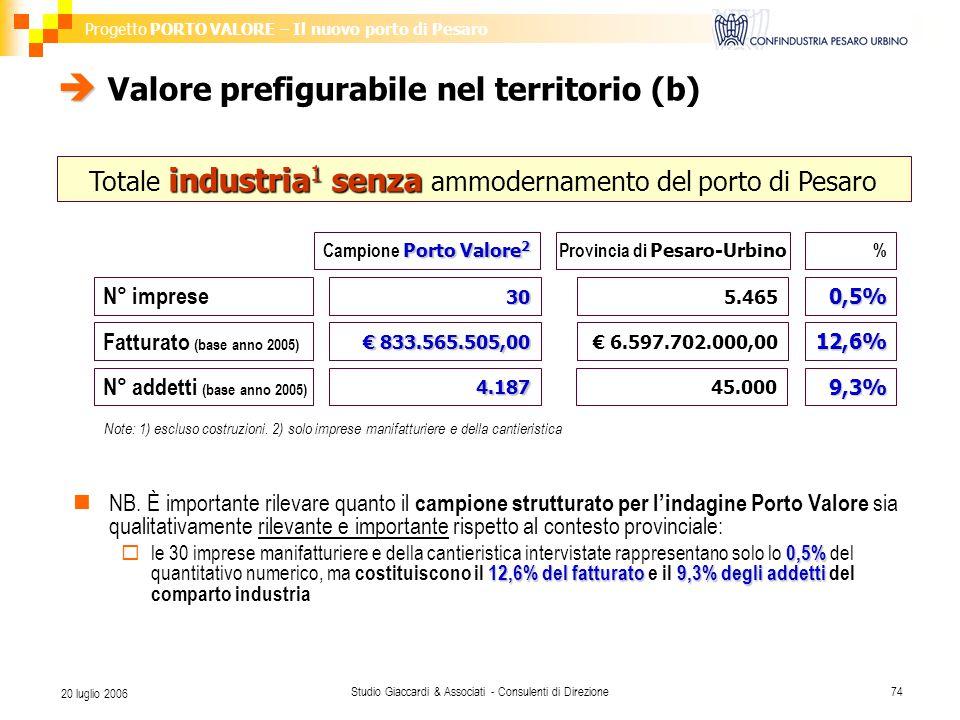 Progetto PORTO VALORE – Il nuovo porto di Pesaro Studio Giaccardi & Associati - Consulenti di Direzione74 20 luglio 2006   Valore prefigurabile nel