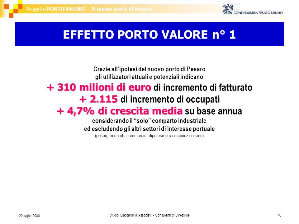 Progetto PORTO VALORE – Il nuovo porto di Pesaro Studio Giaccardi & Associati - Consulenti di Direzione76 20 luglio 2006 EFFETTO PORTO VALORE n° 1 Grazie all'ipotesi del nuovo porto di Pesaro gli utilizzatori attuali e potenziali indicano + 310 milioni di euro + 310 milioni di euro di incremento di fatturato + 2.115 + 2.115 di incremento di occupati + 4,7% di crescita media + 4,7% di crescita media su base annua considerando il solo comparto industriale ed escludendo gli altri settori di interesse portuale (pesca, trasporti, commercio, diportismo e associazionismo)
