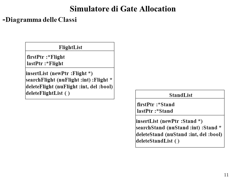 11 Simulatore di Gate Allocation - Diagramma delle Classi FlightList firstPtr :*Flight lastPtr :*Flight insertList (newPtr :Flight *) searchFlight (nuFlight :int) :Flight * deleteFlight (nuFlight :int, del :bool) deleteFlightList ( ) StandList firstPtr :*Stand lastPtr :*Stand insertList (newPtr :Stand *) searchStand (nuStand :int) :Stand * deleteStand (nuStand :int, del :bool) deleteStandList ( )