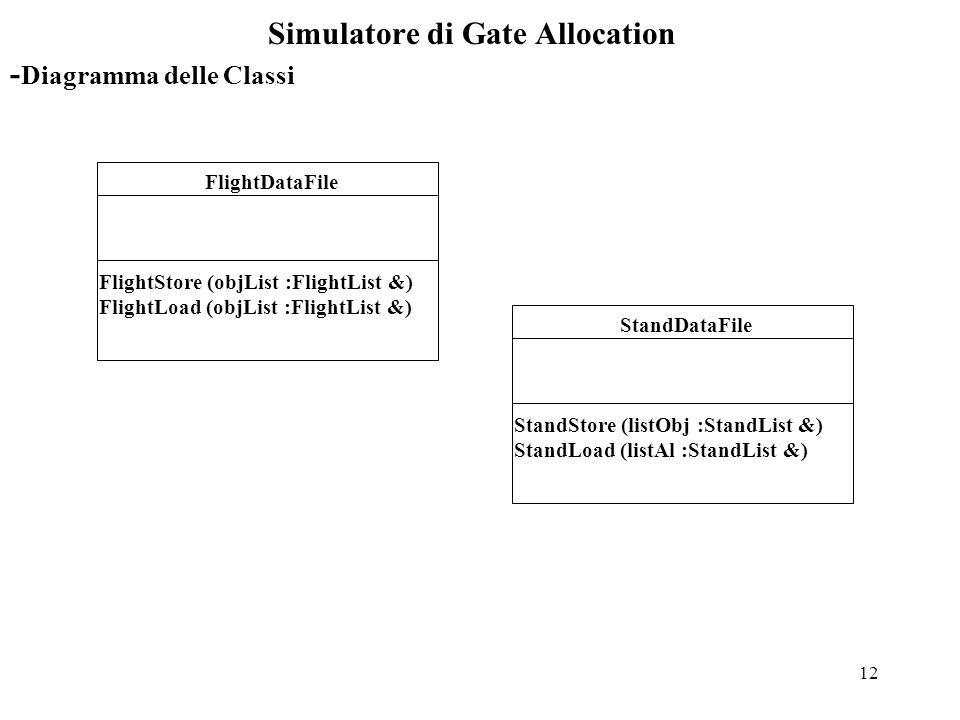 12 Simulatore di Gate Allocation FlightDataFile FlightStore (objList :FlightList &) FlightLoad (objList :FlightList &) - Diagramma delle Classi StandDataFile StandStore (listObj :StandList &) StandLoad (listAl :StandList &)