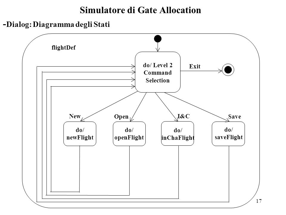 17 Simulatore di Gate Allocation New Open I&C Exit do/ newFlight do/ openFlight do/ inChaFlight do/ saveFlight Save do/ Level 2 Command Selection flightDef - Dialog: Diagramma degli Stati