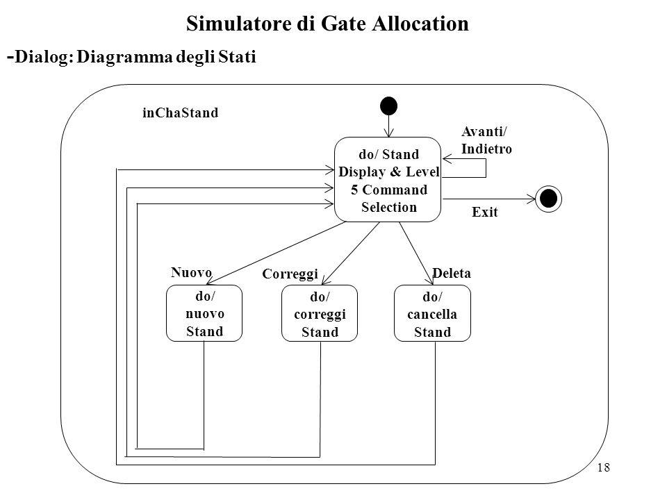 18 Simulatore di Gate Allocation do/ Stand Display & Level 5 Command Selection Exit Avanti/ Indietro do/ nuovo Stand do/ correggi Stand do/ cancella Stand Nuovo Correggi Deleta inChaStand - Dialog: Diagramma degli Stati