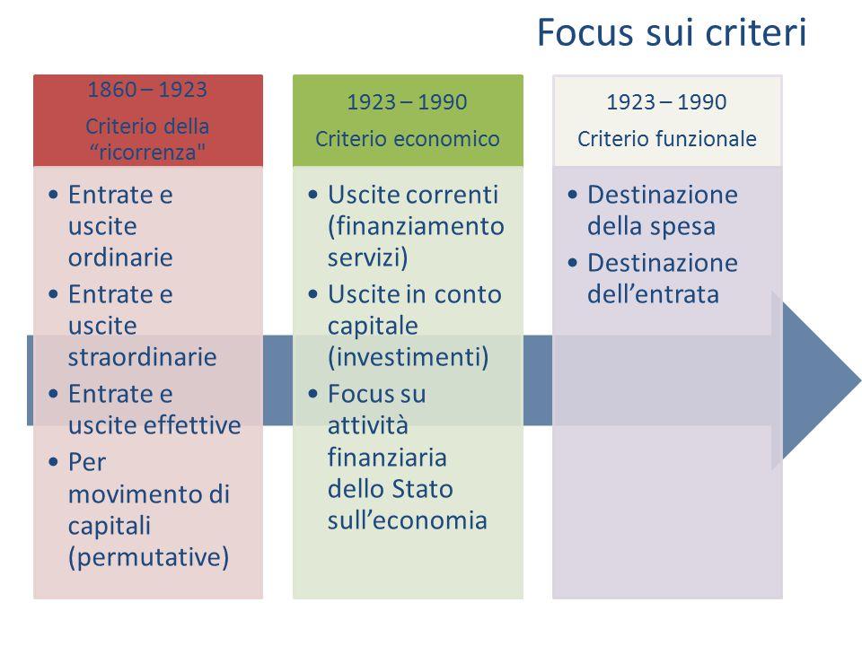"""Focus sui criteri 1860 – 1923 Criterio della """"ricorrenza"""