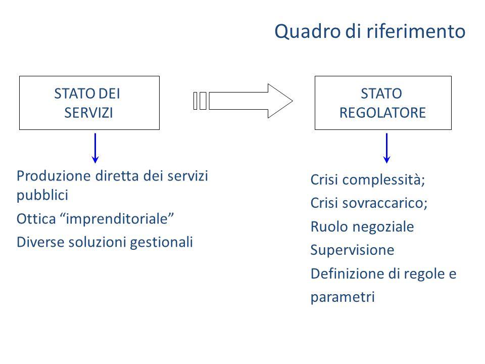 Quadro di riferimento STATO REGOLATORE STATO DEI SERVIZI Crisi complessità; Crisi sovraccarico; Ruolo negoziale Supervisione Definizione di regole e p