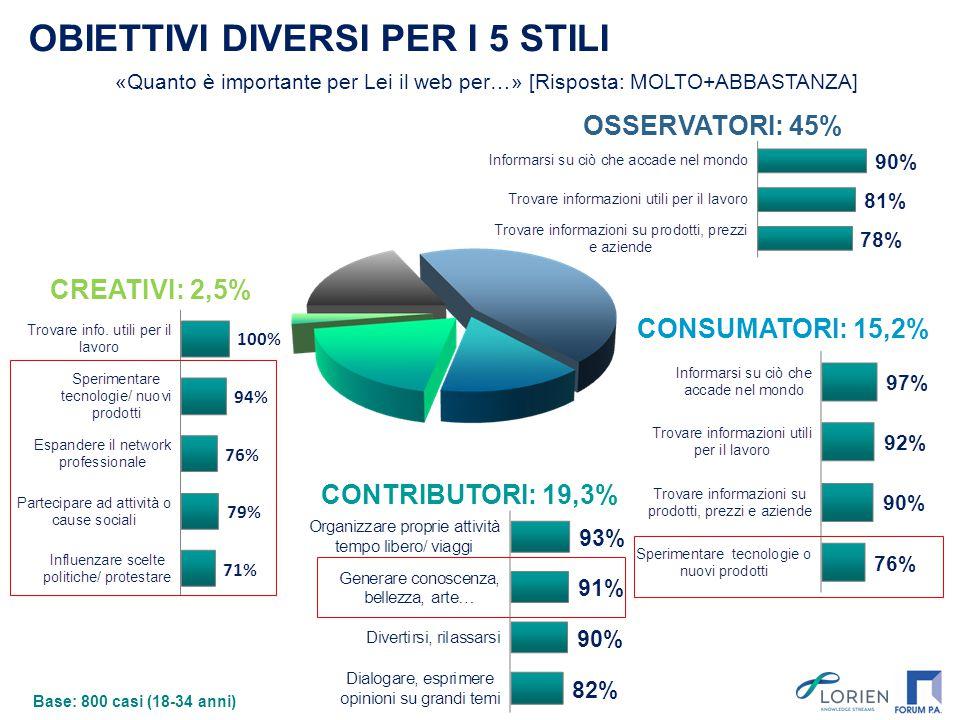 CREATIVI: 2,5% CONTRIBUTORI: 19,3% OBIETTIVI DIVERSI PER I 5 STILI CONSUMATORI: 15,2% OSSERVATORI: 45% Base: 800 casi (18-34 anni) «Quanto è important