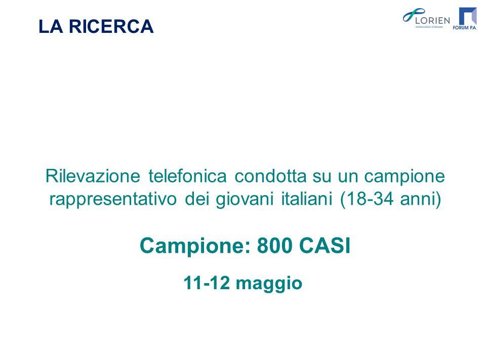 LA RICERCA Rilevazione telefonica condotta su un campione rappresentativo dei giovani italiani (18-34 anni) Campione: 800 CASI 11-12 maggio